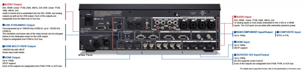 Back of Roland VR-50HD Vision Switcher